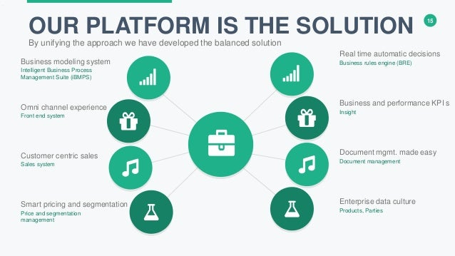 Smartwave Digital Business Platform