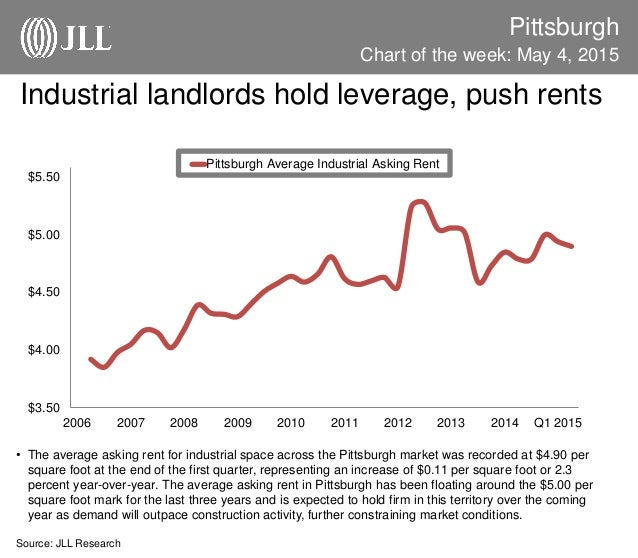 Industrial landlords hold leverage, push rents Pittsburgh • The average asking rent for industrial space across the Pittsb...