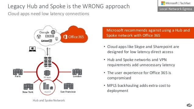 Pitfalls To Avoid When Deploying Office 365