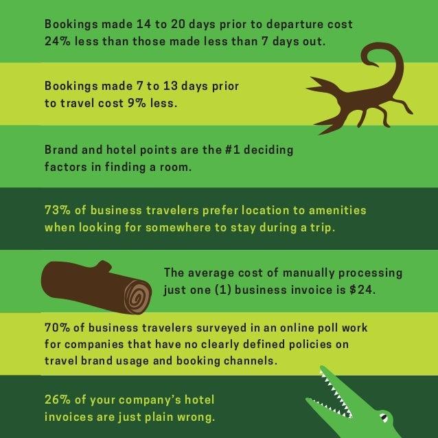 7 Deadly Pitfalls of Business Travel  Slide 2