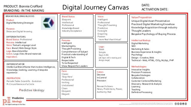 pi the journey digital transformation journey brand to business 916