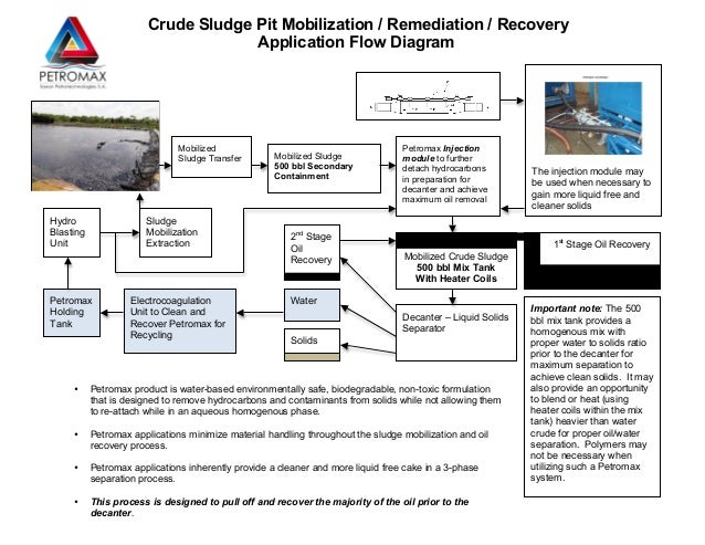Crude Sludge Pit Mobilization / Remediation / Recovery                                     Application Flow Diagram       ...