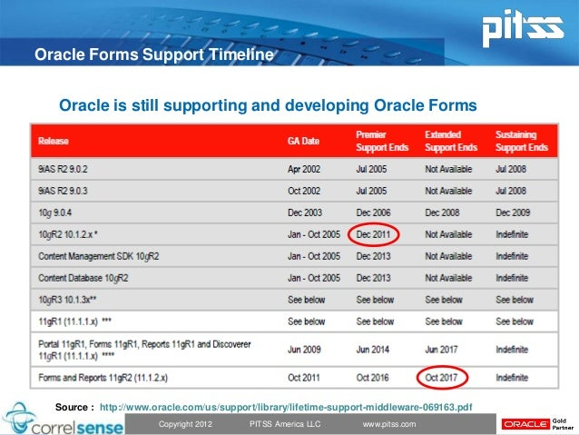 Essential Strategies for Oracle Forms 11 Modernization and Performanc…