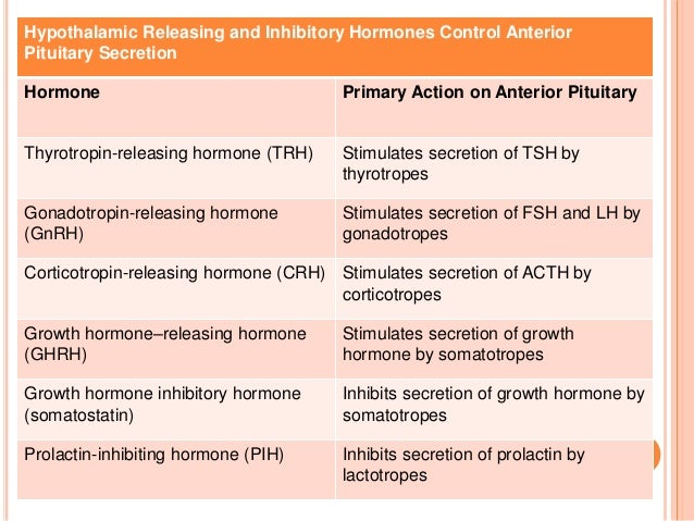 Pituitary hormones and their