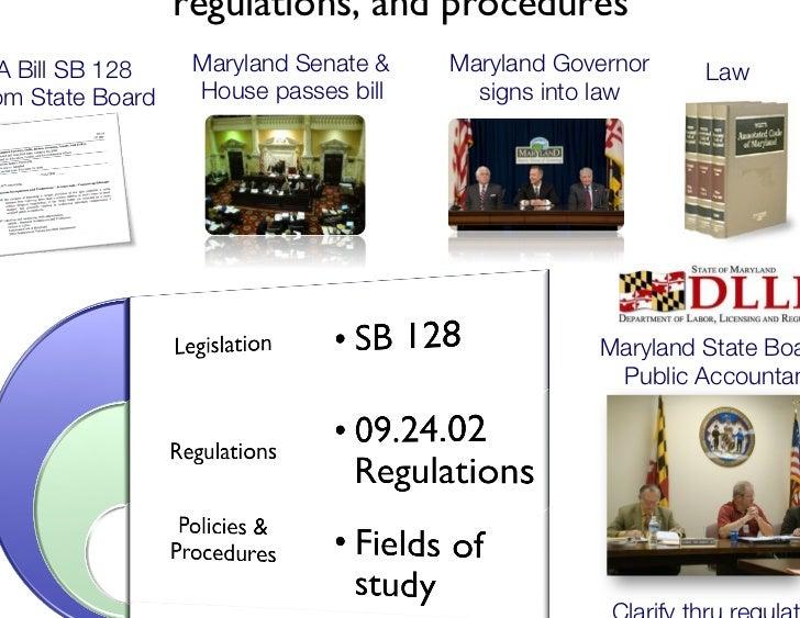 Maryland Regulatory Update CPA Exam Applica+ons – delays up to 120 days CPA Exam Applica+ons ...
