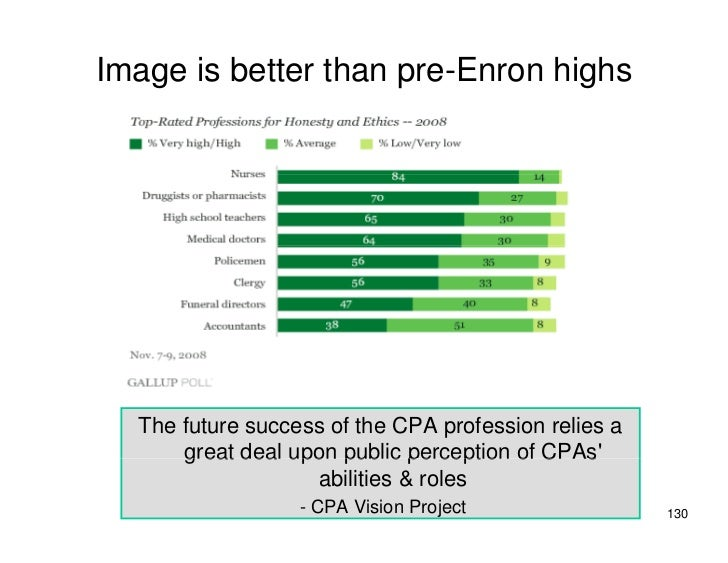 Image is better than pre-Enron highs       The future success of the CPA profession relies a       great deal upon public ...
