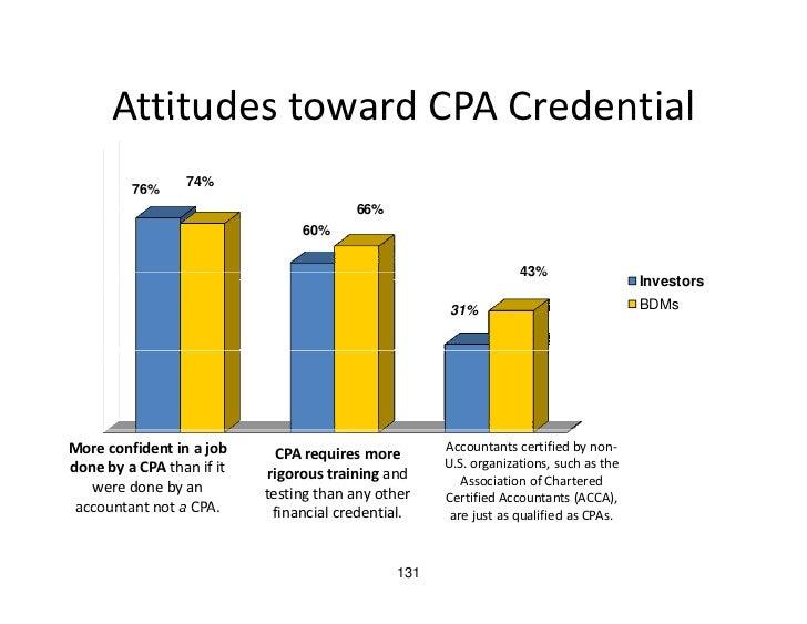 Attitudes toward CPA Credential       AttitudestowardCPACredential          76%            %      74%                  ...