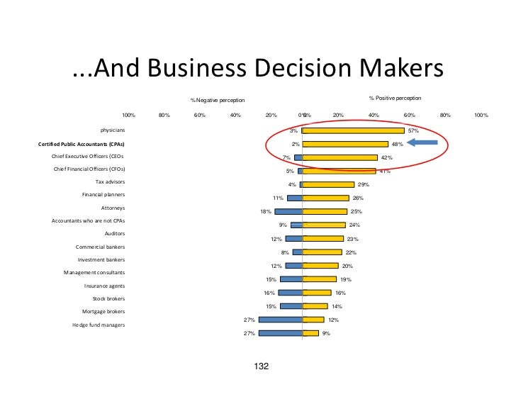 ...And Business Decision Makers              ...And Business Decision Makers                                              ...