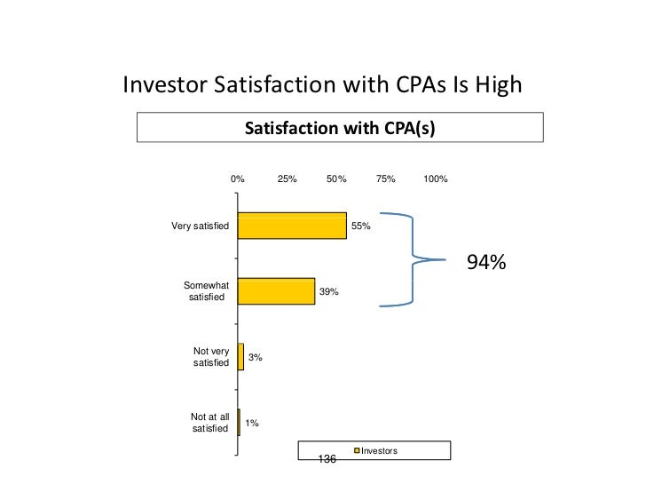 Investor Satisfaction with CPAs Is High Investor Satisfaction with CPAs Is High                       Satisfaction with CP...