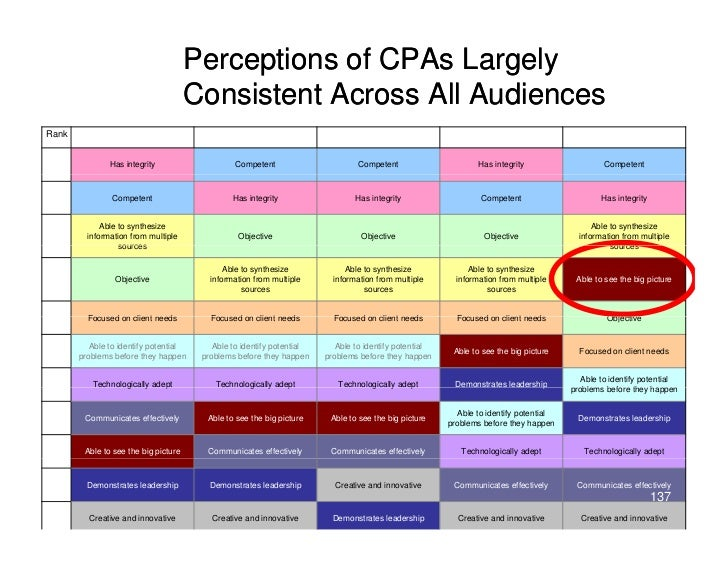Perceptions of CPAs Largely                                       Consistent Across All Audiences Rank        BDMs Large B...
