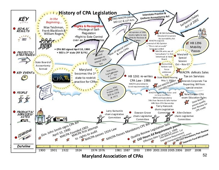 History of CPA Legislation  KEY                     In the                         Beginning...                     Max Te...