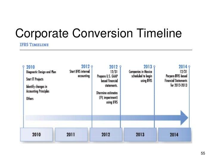 Corporate Con ersion Timeline           Conversion                                     55