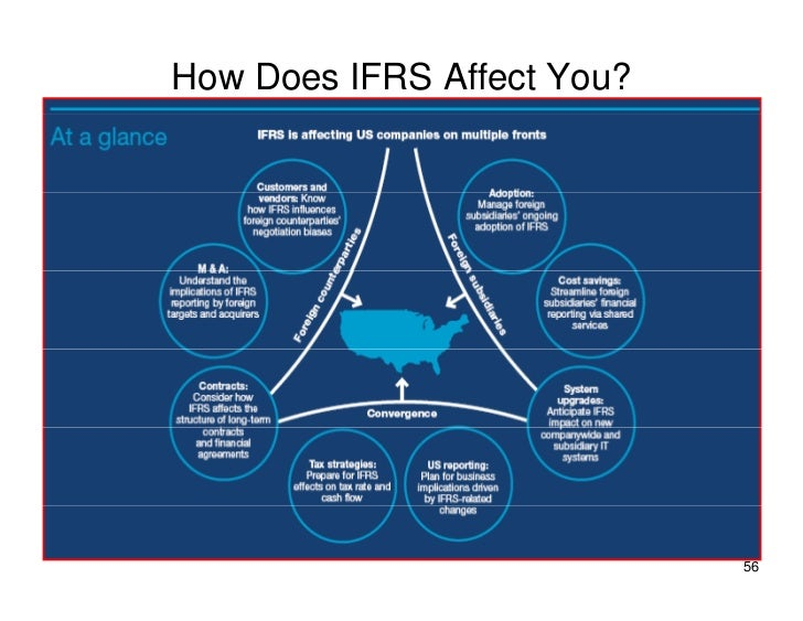 How Does IFRS Affect You?                                 56