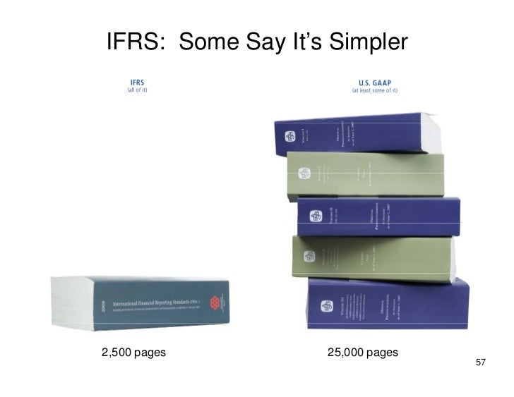 IFRS: Some Say It's Simpler     2,500 pages        25,000 pages                                   57