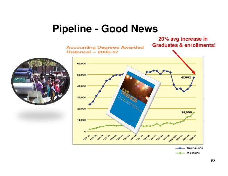Pipeline - Good News   p                     20% avg increase in                   Graduates & enrollments!               ...
