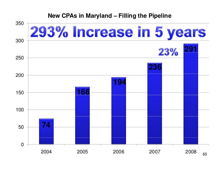New CPAs in Maryland – Filling the Pipeline 350   300                                                       291 250       ...