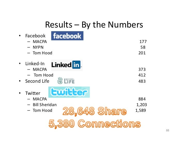 Results  By the Numbers               Results – By the Numbers • Facebook    – MACPA                           177    – NY...