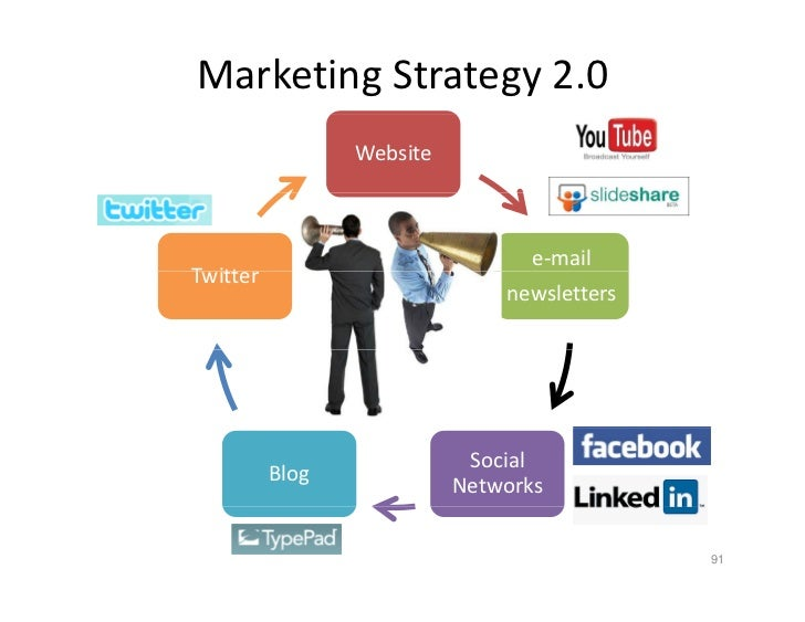 Marketing Strategy 2.0                  Website                                      e‐mail Twitter T itt                 ...