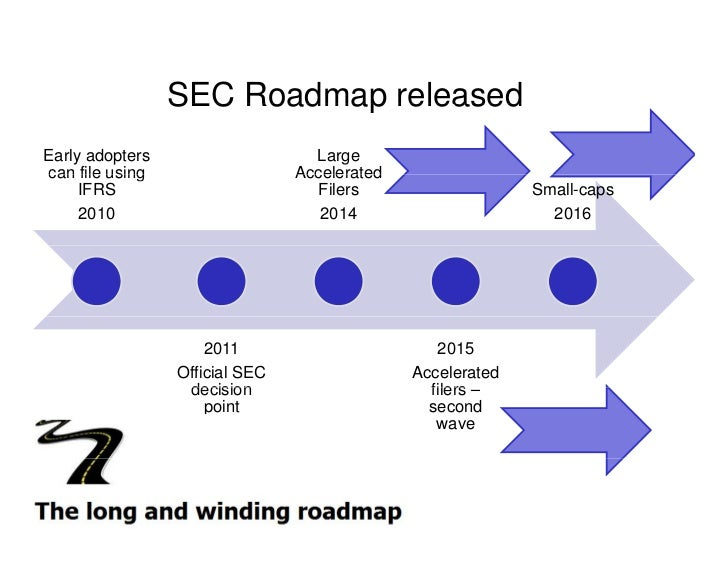 SEC Roadmap released Early adopters                    Large can file using                  Accelerated      IFRS        ...