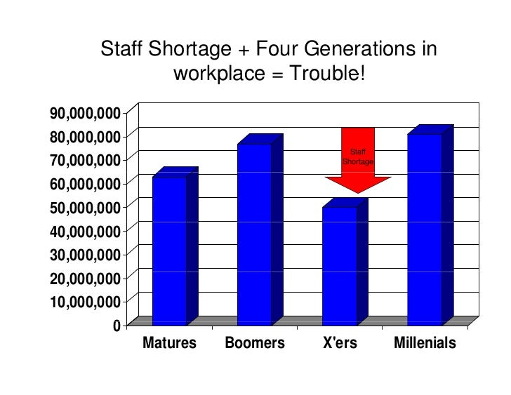 Staff Shortage + Four Generations in                workplace = Trouble! 90,000,000 80,000,000                            ...