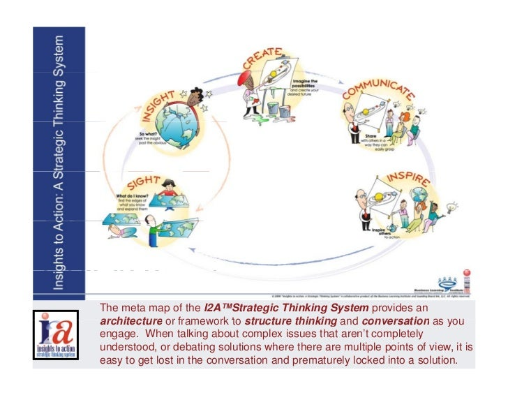 The meta map of the I2A™Strategic Thinking System provides an architecture or framework to structure thinking and conversa...