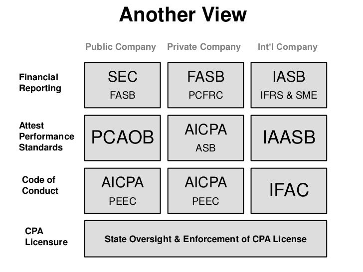 First PCAOB now FAOB?Financial Accounting Oversight Bill<br />New 5 member oversight board proposed by Congress – March 6t...