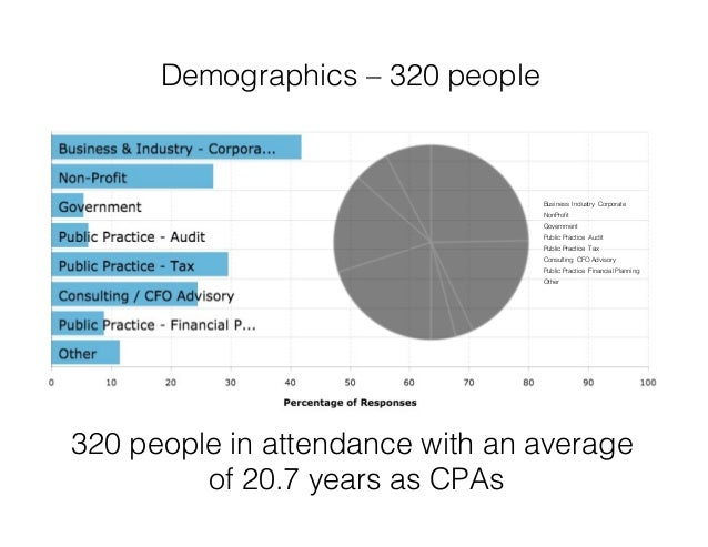 Demographics – 320 people! 320 people in attendance with an average of 20.7 years as CPAs! Business Industry Corporate! No...