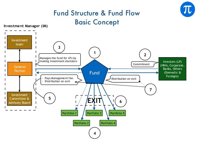 Investors (LP) (HNIs, Corporate, Banks, Others (Domestic & Foreign)) Commitment 2 Fund 1 Manages the fund for LPs by makin...