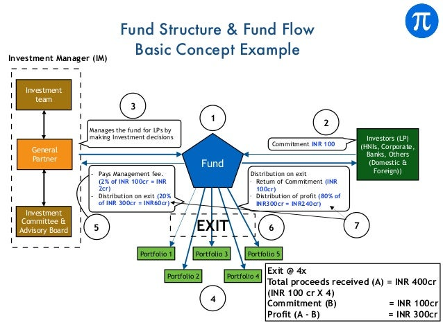 Fund Manages the fund for LPs by making Investment decisions - Pays Management fee. (2% of INR 100cr = INR 2cr) - Distribu...
