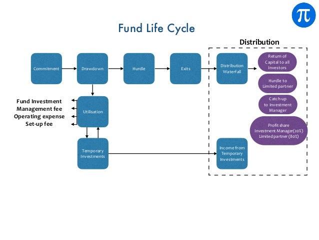 Fund Life Cycle Commitment FundInvestment Managementfee Operatingexpense Set-upfee Returnof Capitaltoall Inves...