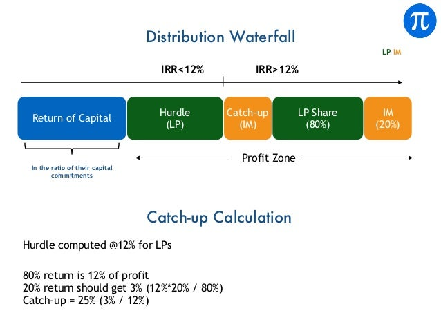 Distribution Waterfall Hurdle (LP) Catch-up (IM) LP IM IRR<12% Return of Capital In the ratio of their capital commitments...