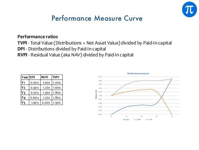 0.00x 0.20x 0.40x 0.60x 0.80x 1.00x 1.20x 1.40x 1.60x 1.80x 2.00x Y1 Y2 Y3 Y4 Y5 Performance measure DPI RVPI TVPI Return(...