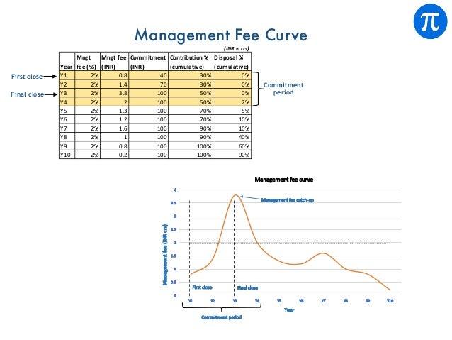 Management Fee Curve Commitment period First close Final close (INR in crs) Year Mngt fee (%) Mngt fee (INR) Commitment (I...