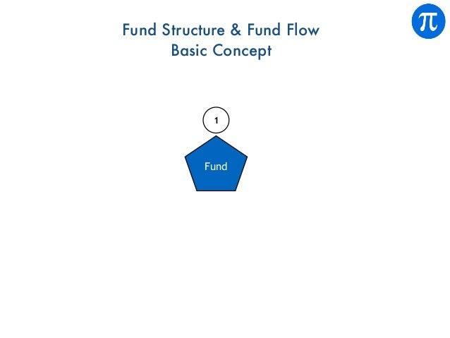 Fund 1 Fund Structure & Fund Flow Basic Concept