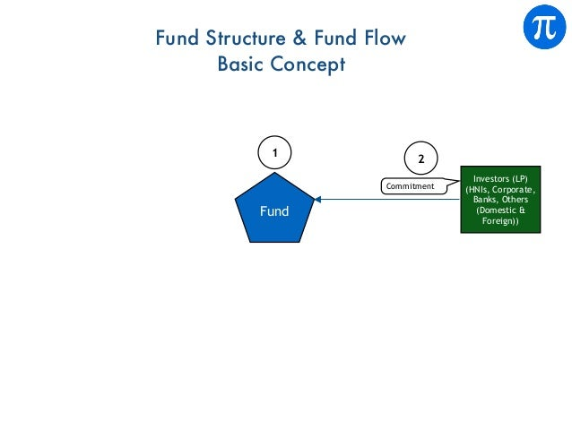 Investors (LP) (HNIs, Corporate, Banks, Others (Domestic & Foreign)) Commitment 2 Fund 1 Fund Structure & Fund Flow Basic ...