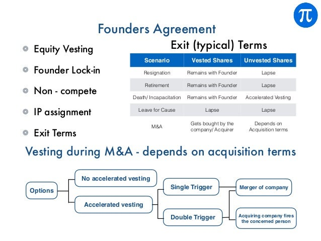 Founders Agreement Equity Vesting Founder Lock-in Non - compete IP assignment Exit Terms Scenario Vested Shares Unvested S...
