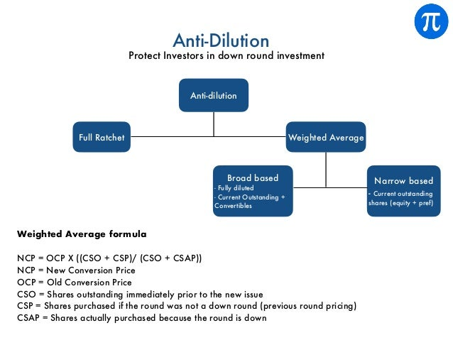 Anti-Dilution Protect Investors in down round investment Broad based - Fully diluted - Current Outstanding + Convertibles ...