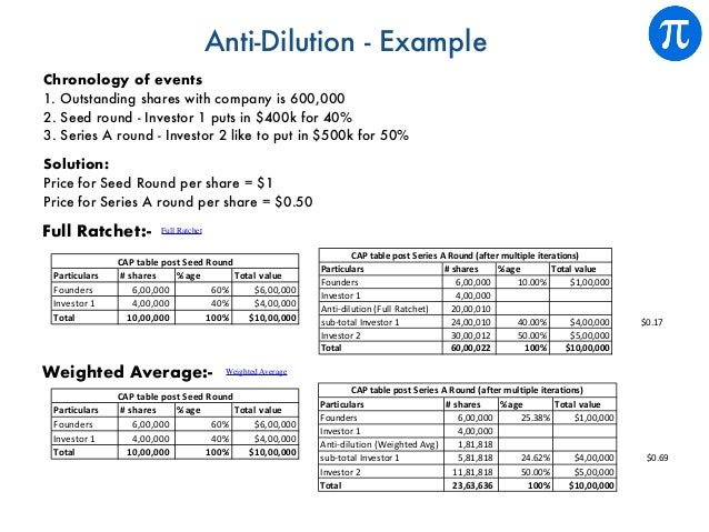 Anti-Dilution - Example Chronology of events 1. Outstanding shares with company is 600,000 2. Seed round - Investor 1 puts...
