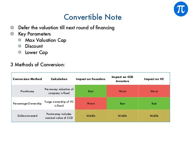 Convertible Note Defer the valuation till next round of financing Key Parameters Max Valuation Cap Discount Lower Cap 3 Met...