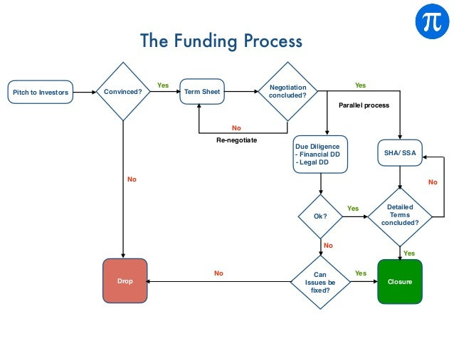 The Funding Process Pitch to Investors Convinced? Term Sheet Negotiation concluded? Due Diligence - Financial DD - Legal D...