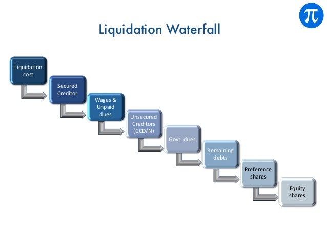 Liquidation Waterfall Equity shares Preference shares Remaining debts Govt. dues Unsecured Creditors (CCD/N) Wages & Unpai...