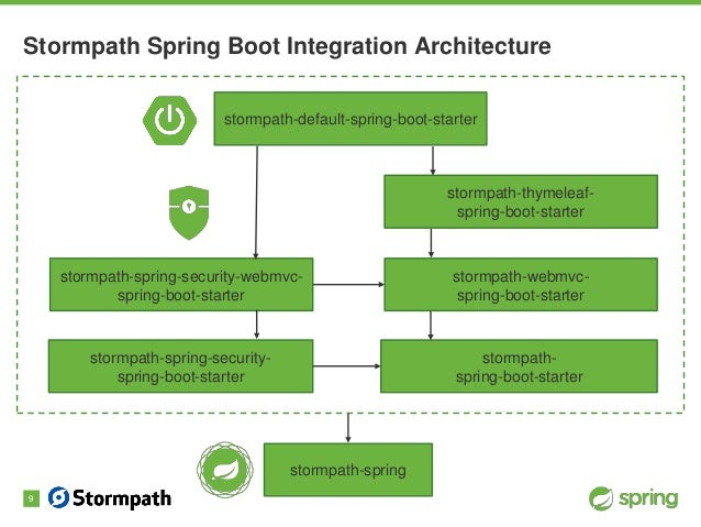 Spring Boot Authentication   and More!