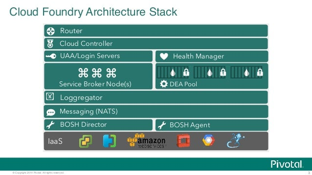 Part 2 Architecture And The Operator Experience Pivotal