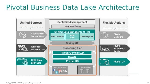 pivotal data lake architecture & its role in security analytics