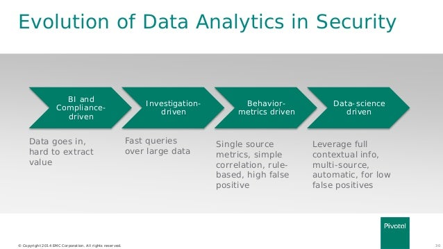 pivotal data lake architecture  u0026 its role in security analytics