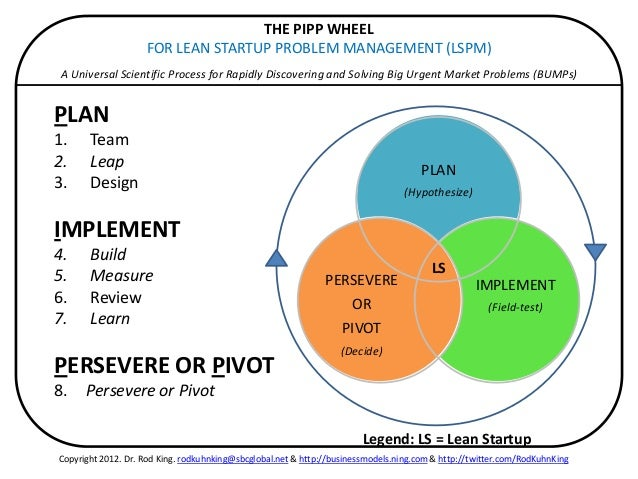Pivot Chart for Lean Startup Problem Management: Pivoting ...
