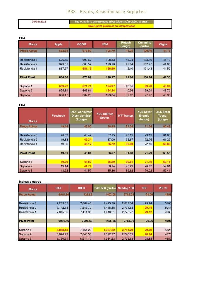 PRS - Pivots, Resistências e Suportes            24/08/2012                   Títulos na lista de recomendações (alguns c/...
