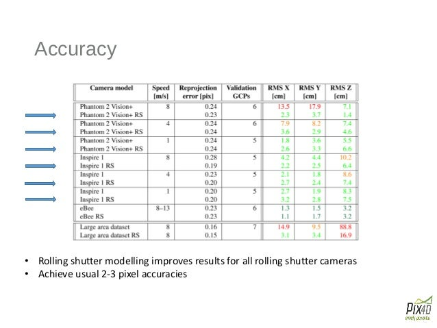 Point Clouds from Rolling Shutter Cameras