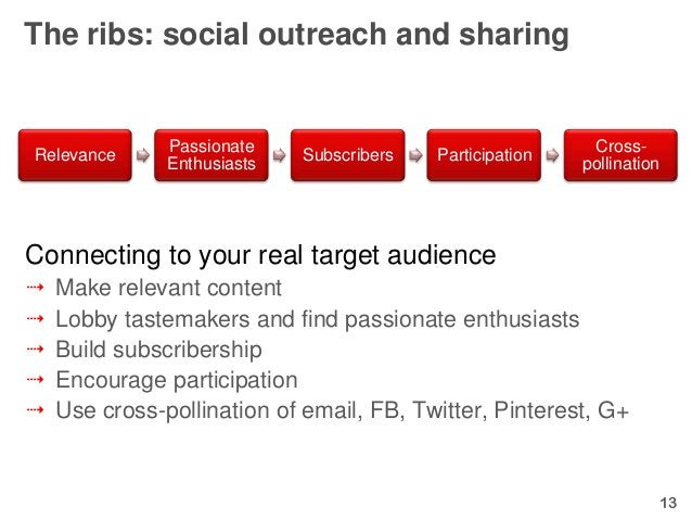The ribs: social outreach and sharing               Passionate                                   Cross-Relevance          ...