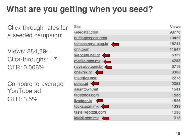 What are you getting when you seed?Click-through rates fora seeded campaign:Views: 284,894Click-throughs: 17CTR: 0.006%Com...